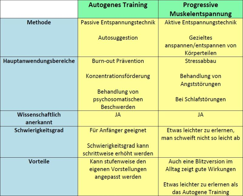 Vergleich Autogenes Training - Progressive Muskelentspannung